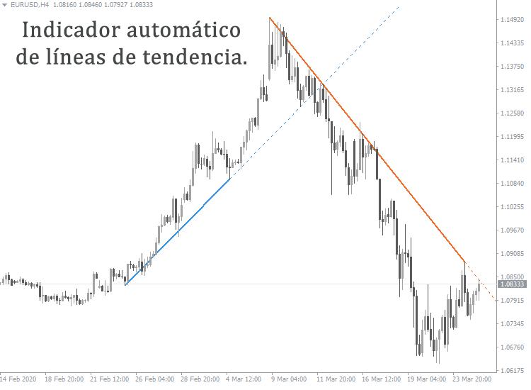 cómo determinar la dirección de la tendencia forex pdf