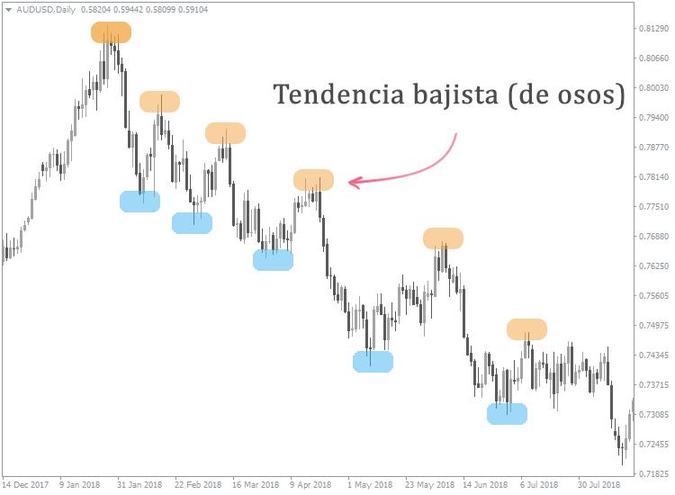 cómo determinar la dirección de la tendencia forex