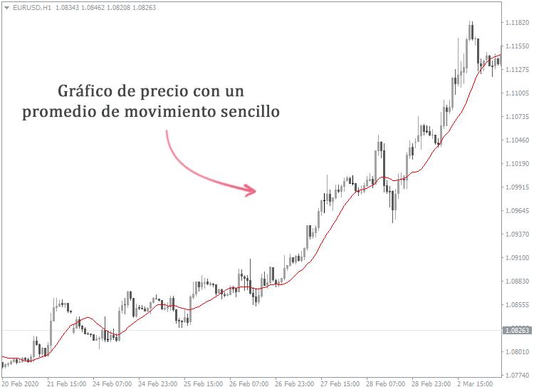 Cómo identificar la tendencia en el mercado de valores