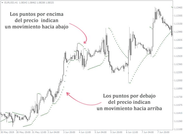 cómo determinar la dirección del mercado