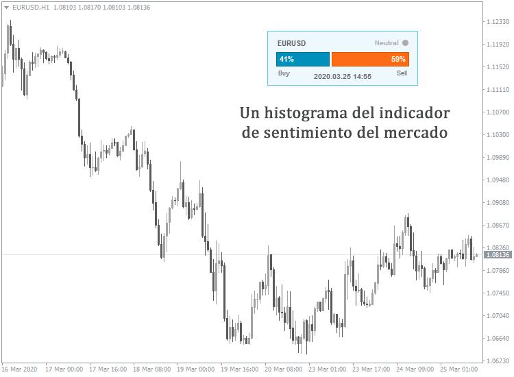 Cómo saber la dirección del mercado forex