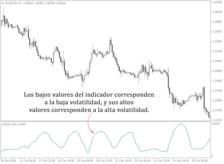 Cómo determinar la dirección del mercado de divisas