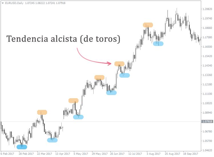 cómo identificar las tendencias del mercado