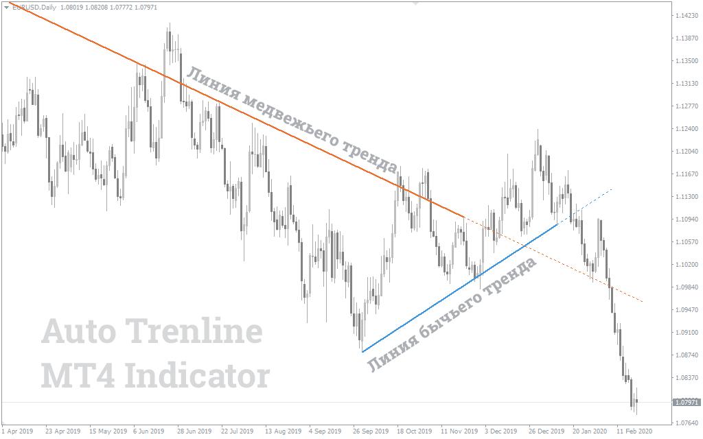 Auto Trend Lines индикатор Mt4