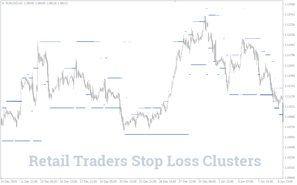 Stop loss clusters indicator
