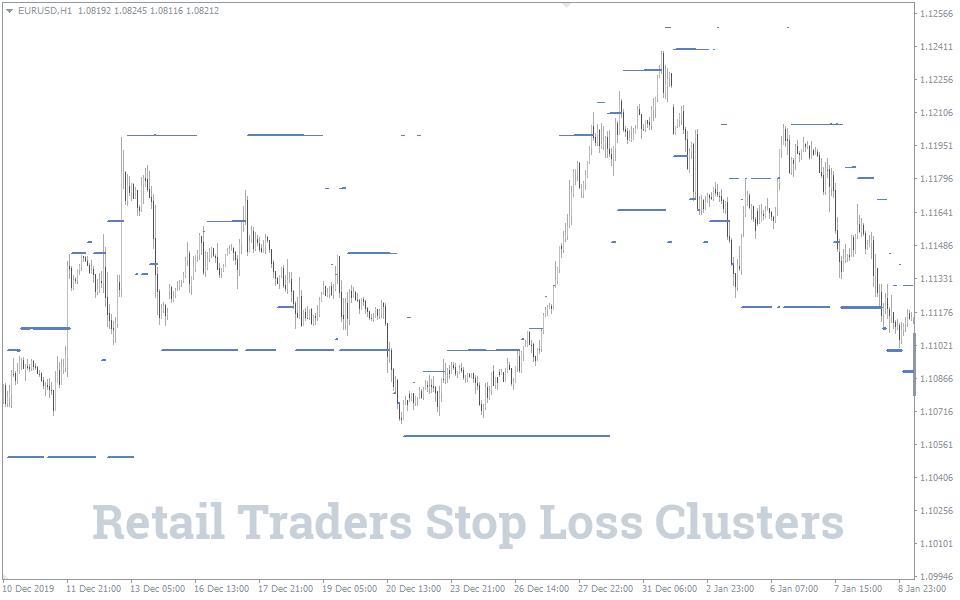 Stop-Loss-Cluster-Indikator