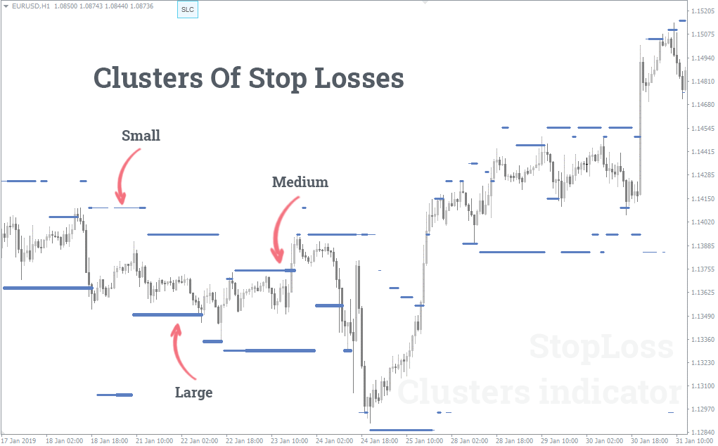 Clusters Of Stop Losses