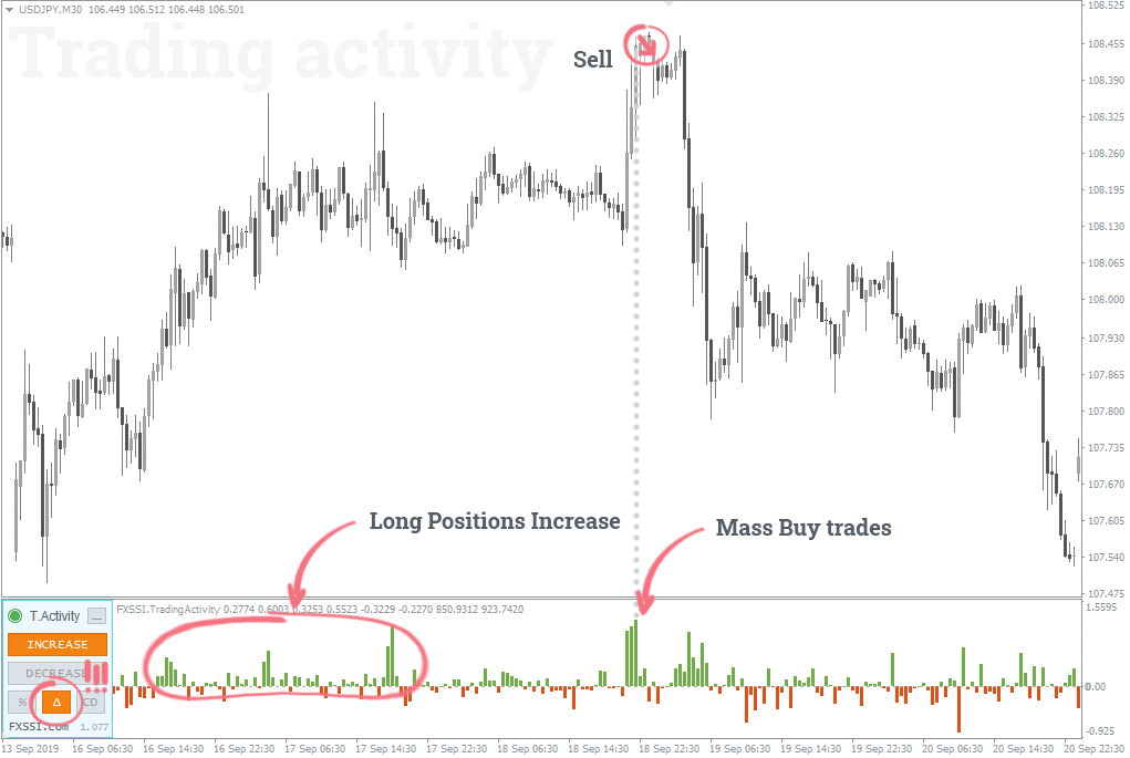 Long Positions Increase