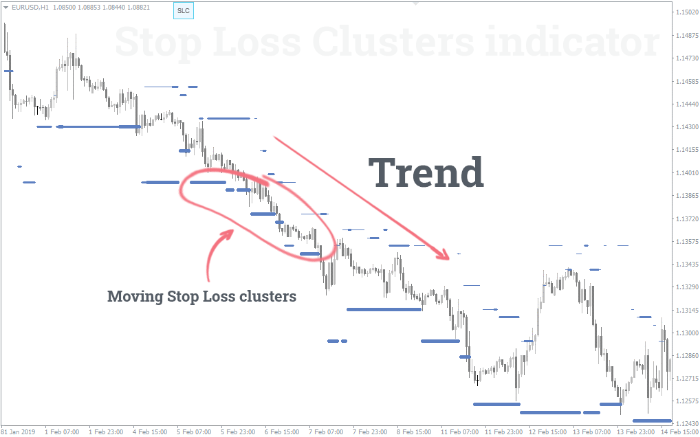 Moving Stop Loss clusters