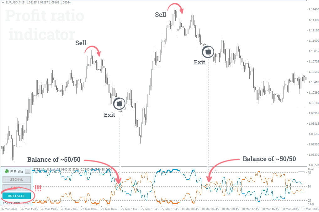 Sell exit balance 50