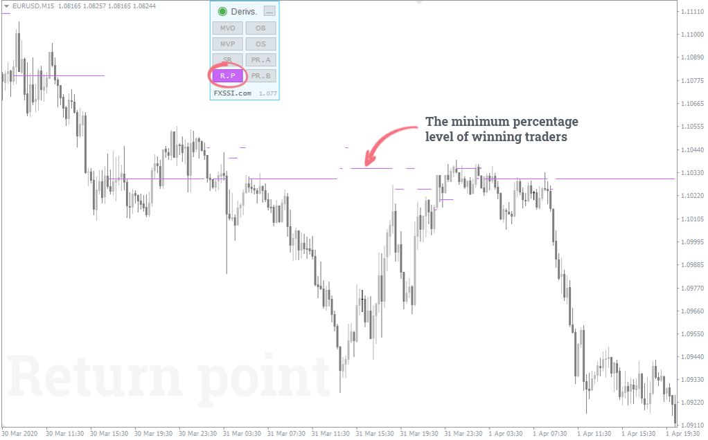 The minimum percentage level of winning traders