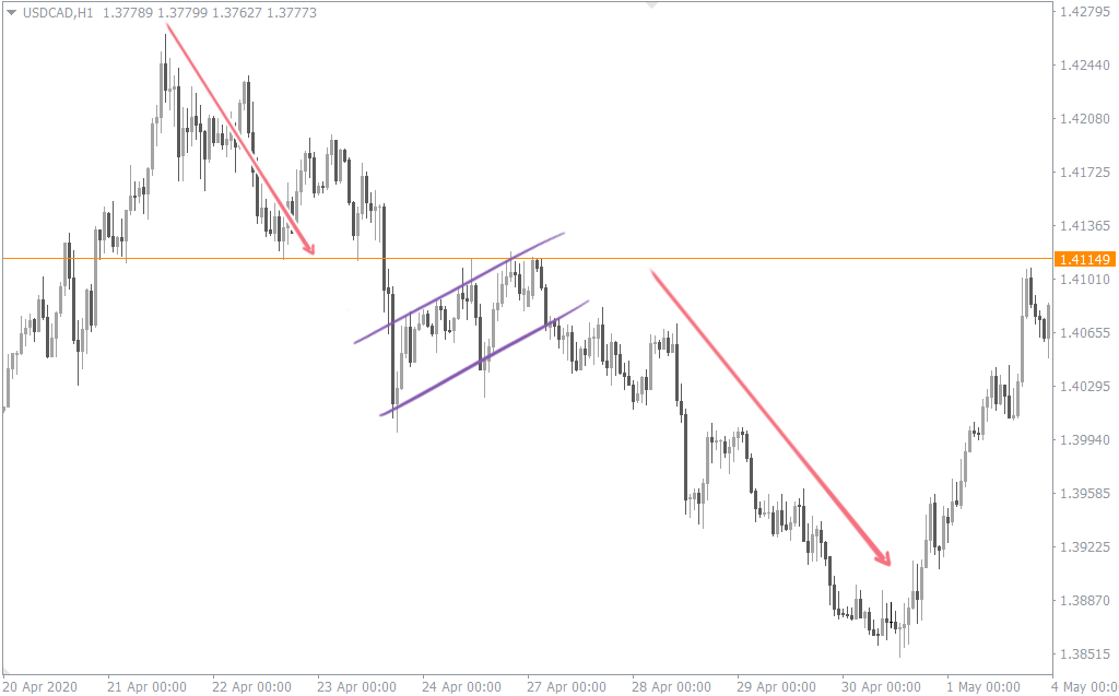 intraday breakout strategy