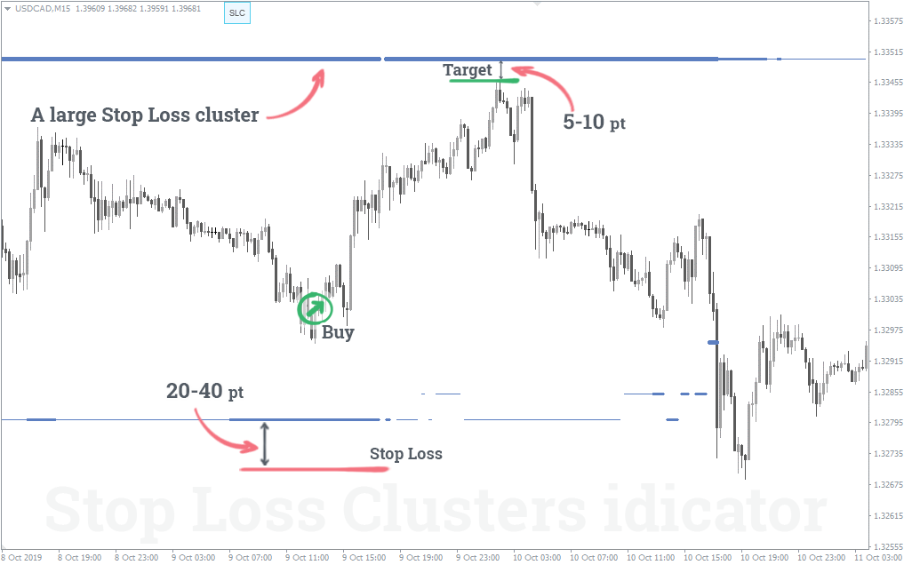 large Stop Loss cluster