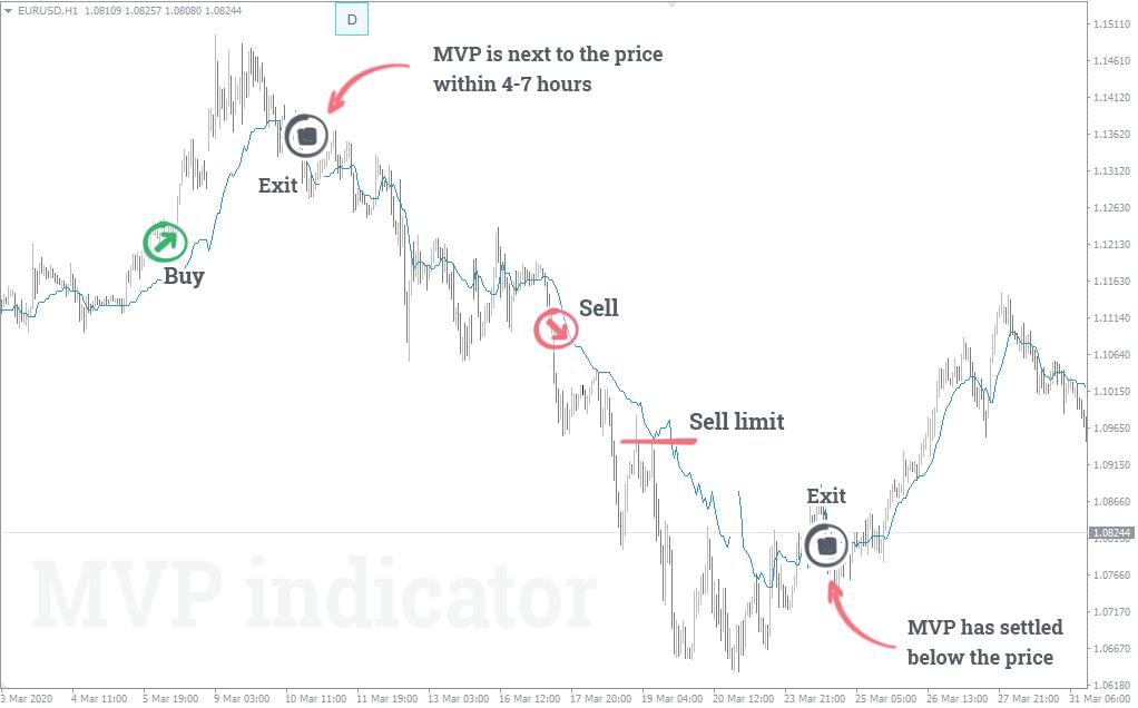 mvp indicator