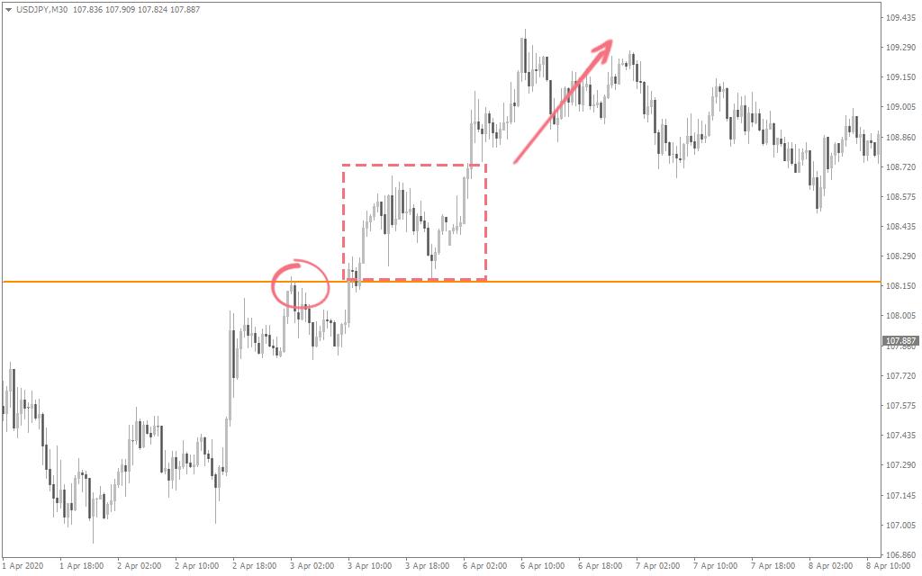 trendline breakout strategy