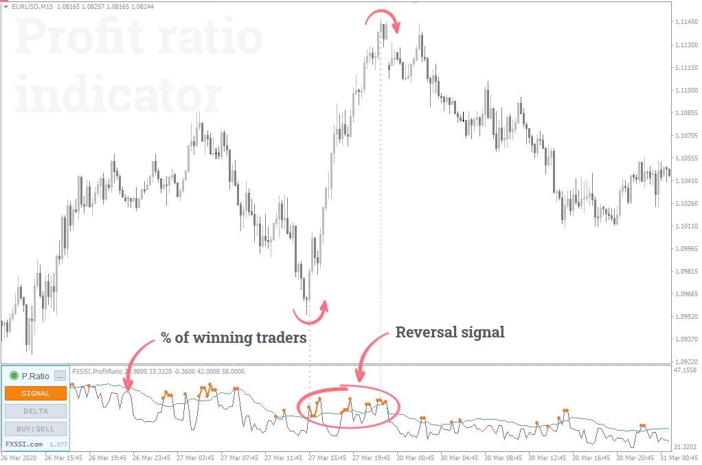 winning traders reverse signal