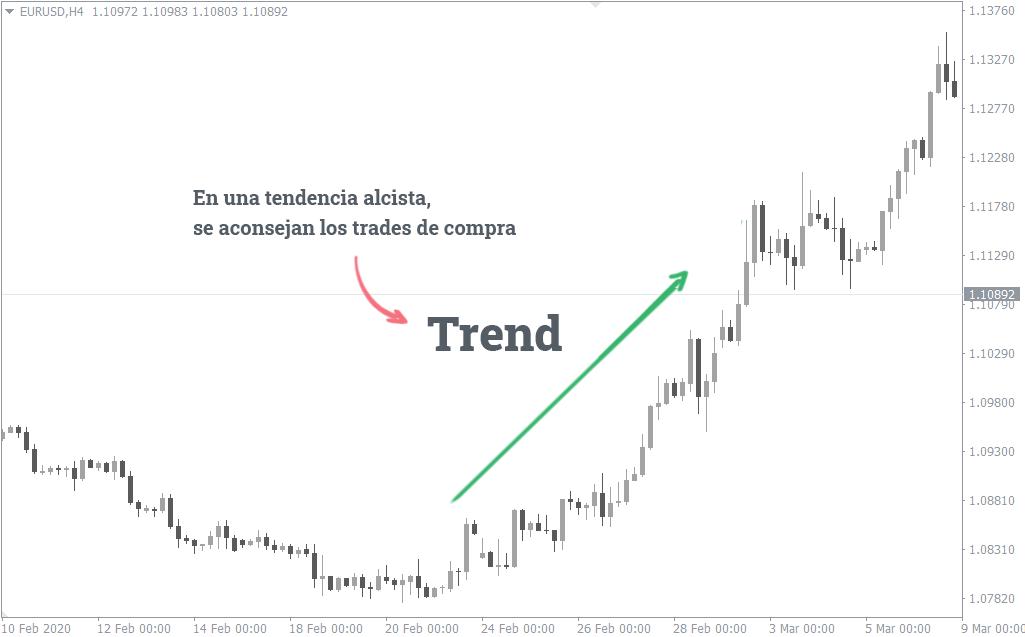 el trading en contra de la tendencia