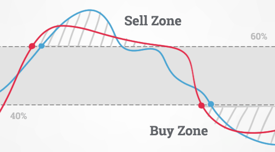 Ratios - zone of purchases and sales