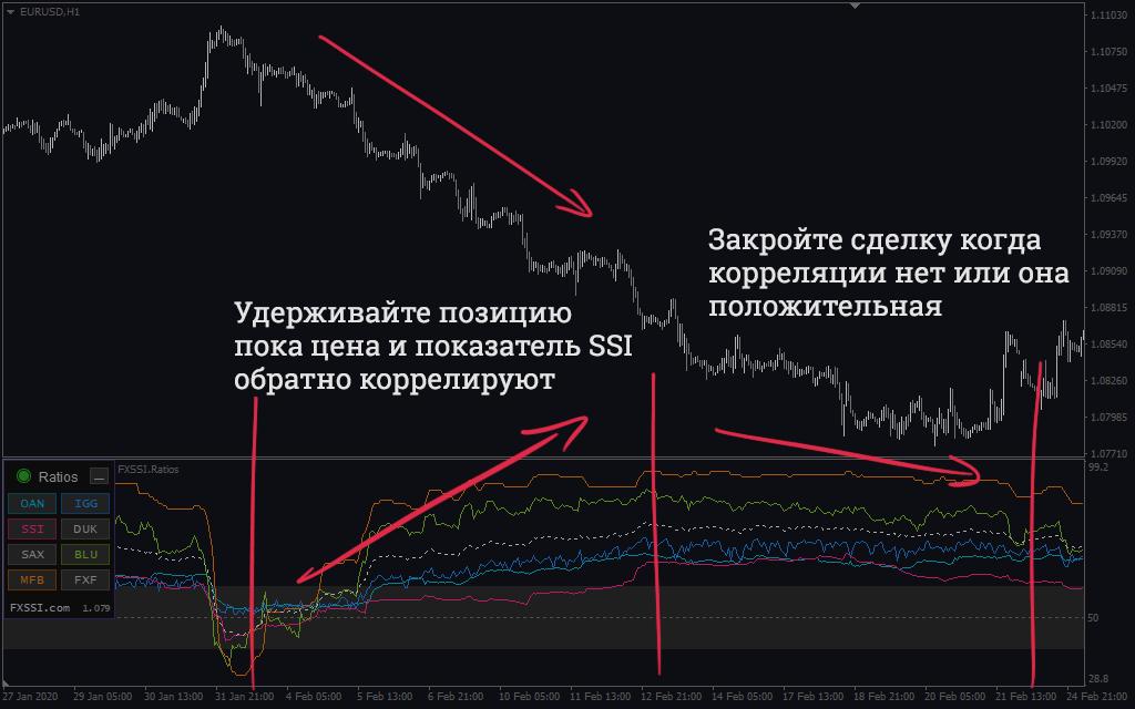 Ratios - корреляционная стратегия