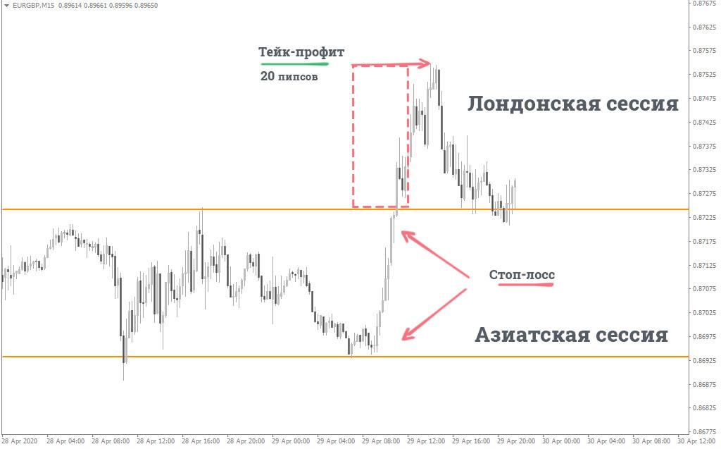 trendline breakout trading strategy
