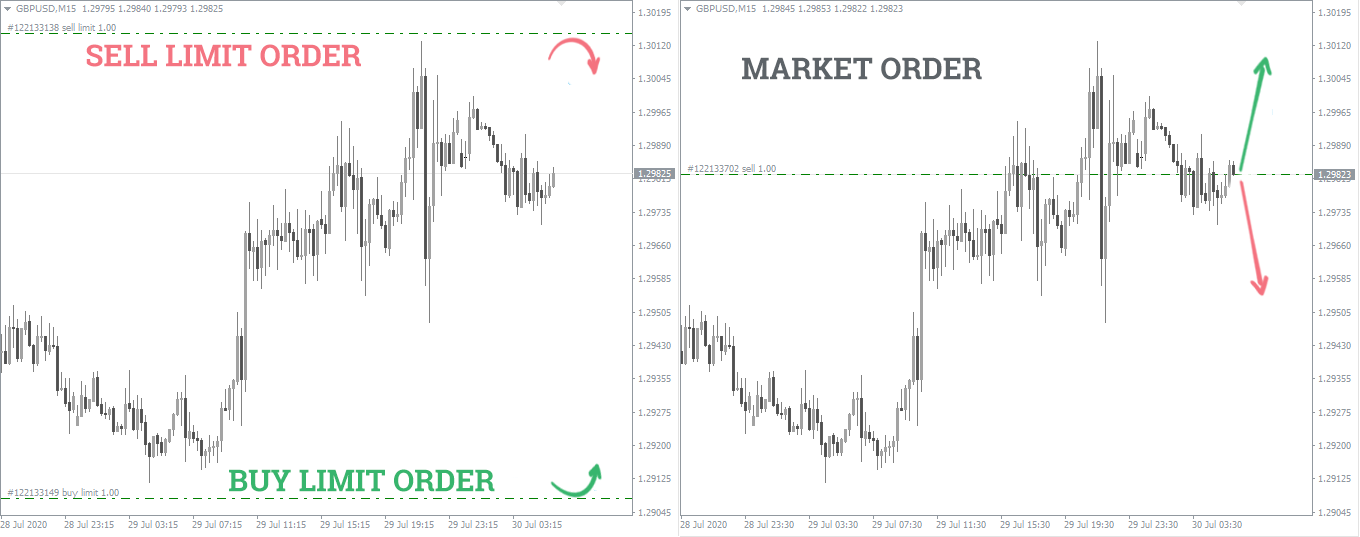 market vs limit order