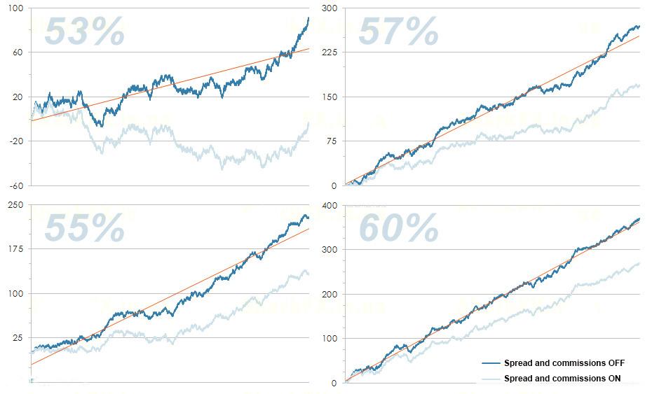 forex regularities efficiency comparison