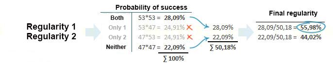 calculations of the forex regularities effectiveness