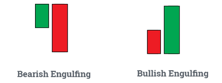 bullish-and-bearish-engulfing-candlestick-patterns