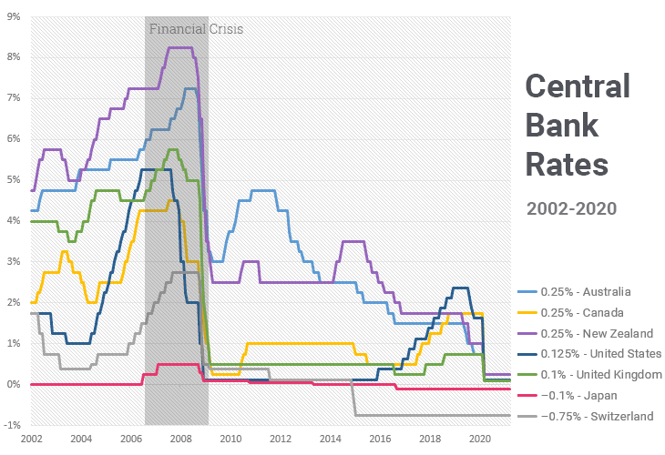 Carry Trade - Central Bank Interest Rates Chart