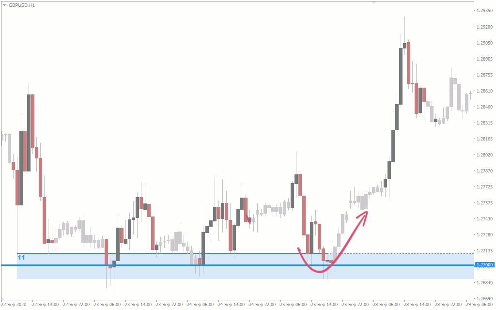 forex supply and demand zones