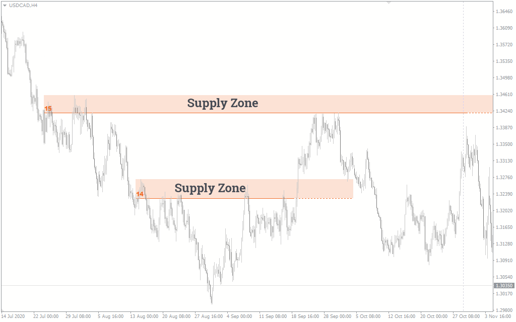 supply demand trading
