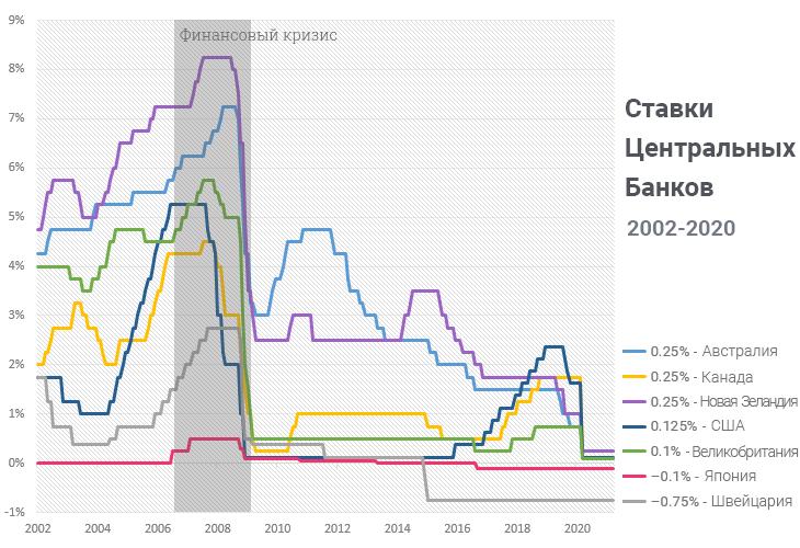 кэрри трейд - ставки центральных банков таблица