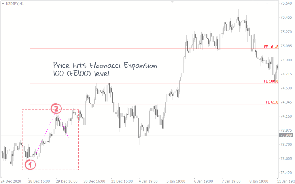 how to use fibonacci in trading