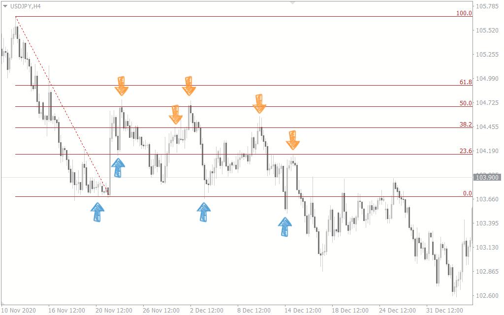 how to trade fibonacci retracement