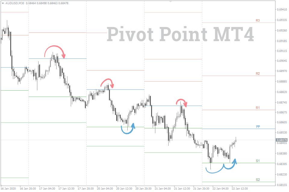 best pivot point indicator