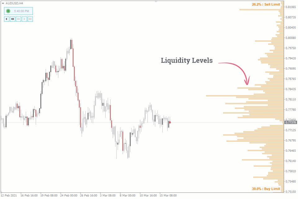liquidity in forex