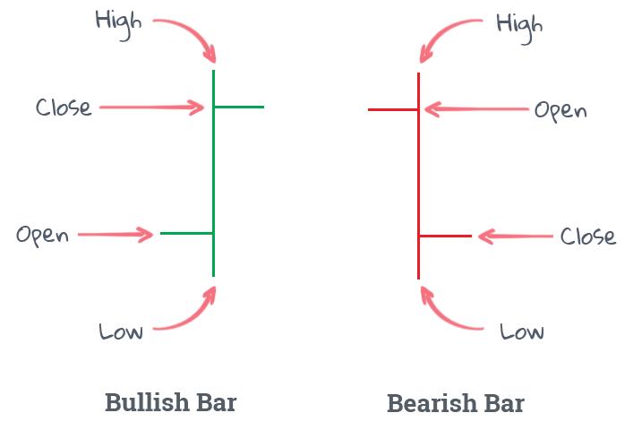 candlestick bar chart