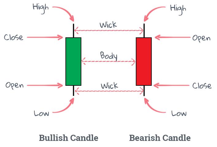 bar chart vs candlestick