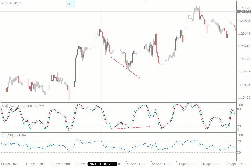 best trading indicators combination