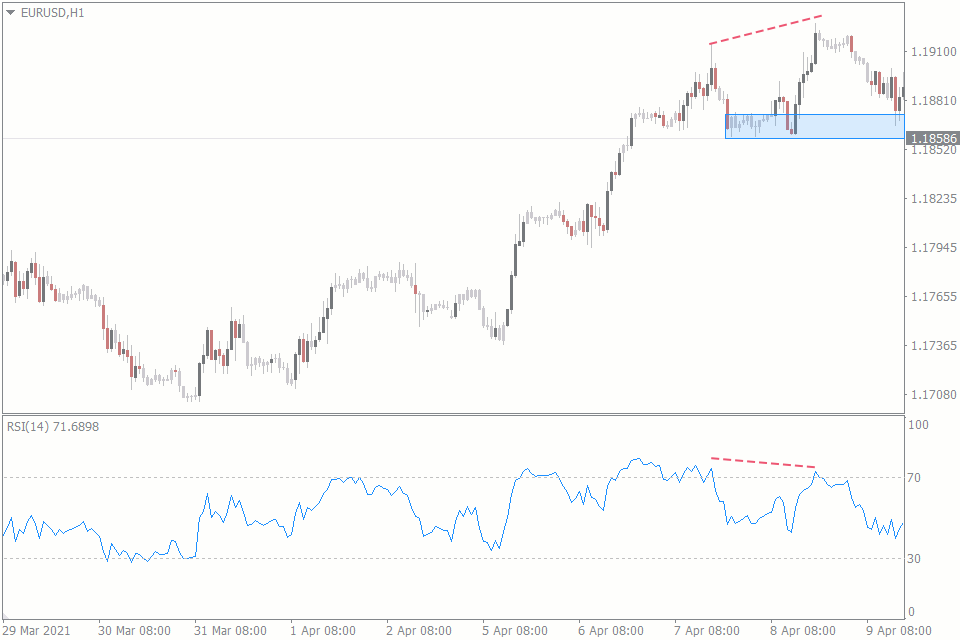 bear trap in trading