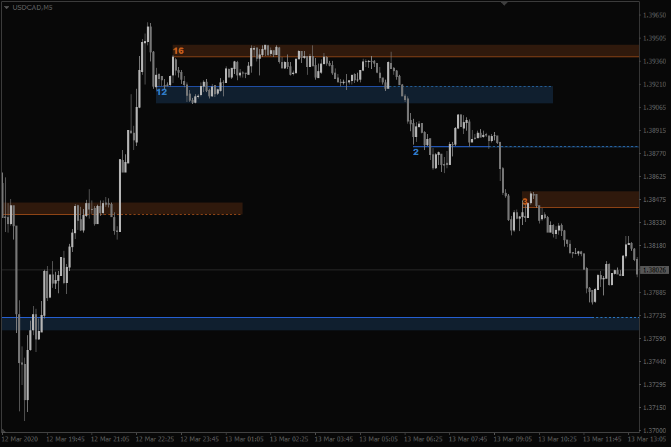 best support and resistance indicator mt4