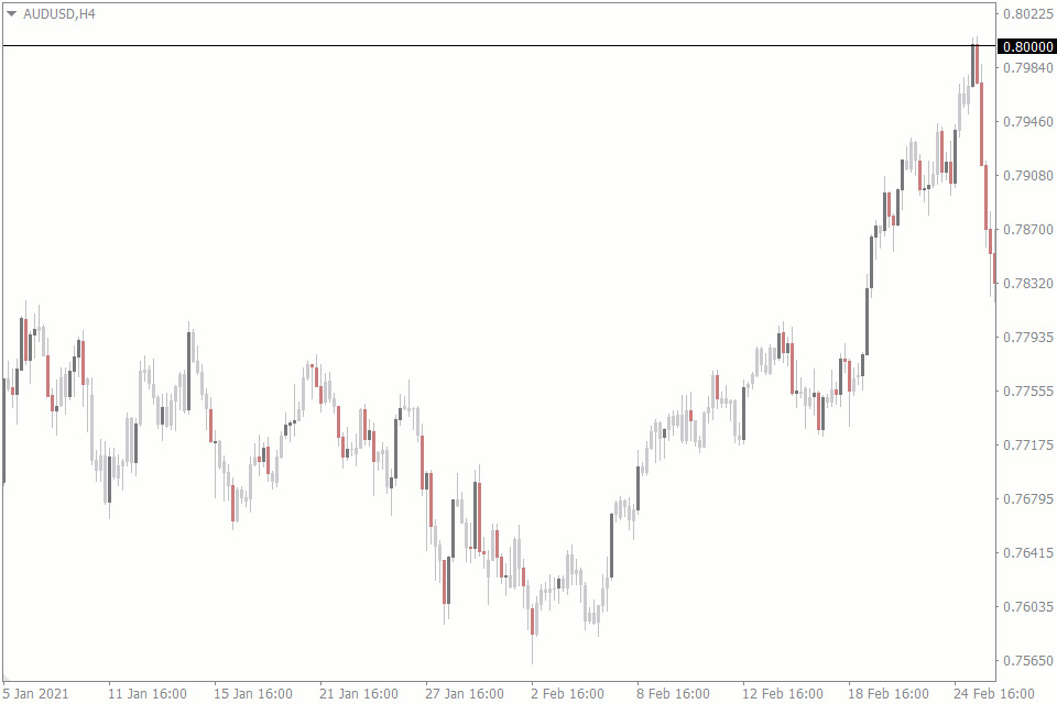 technical analysis using multiple time frame