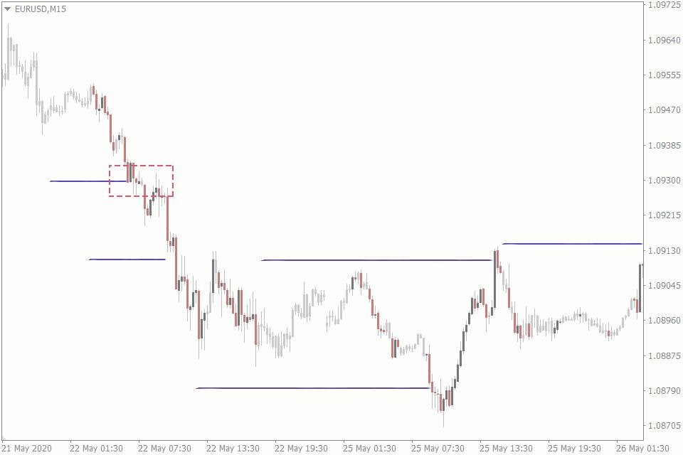 bull trap forex