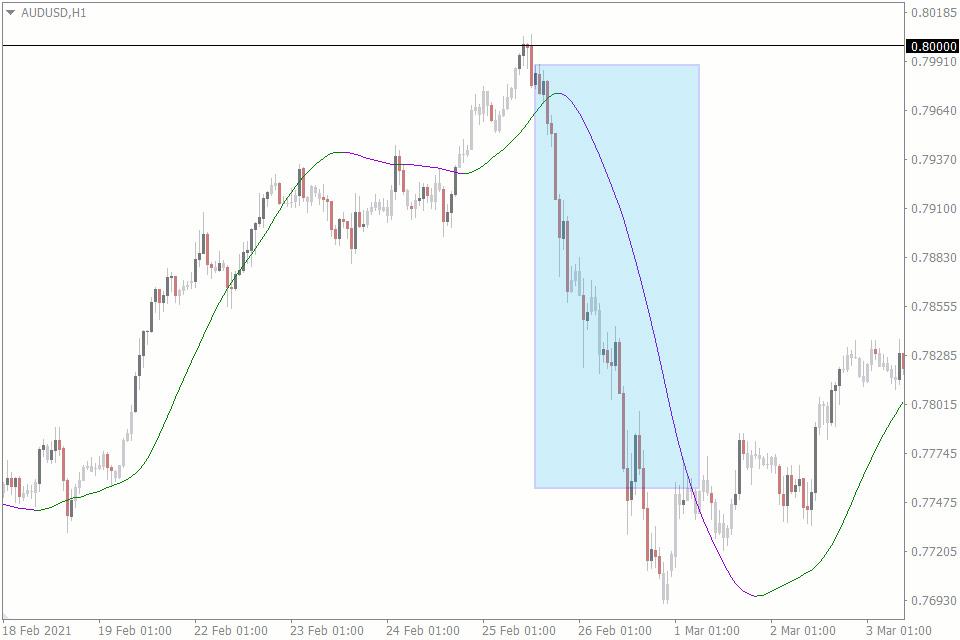 multi timeframe trading