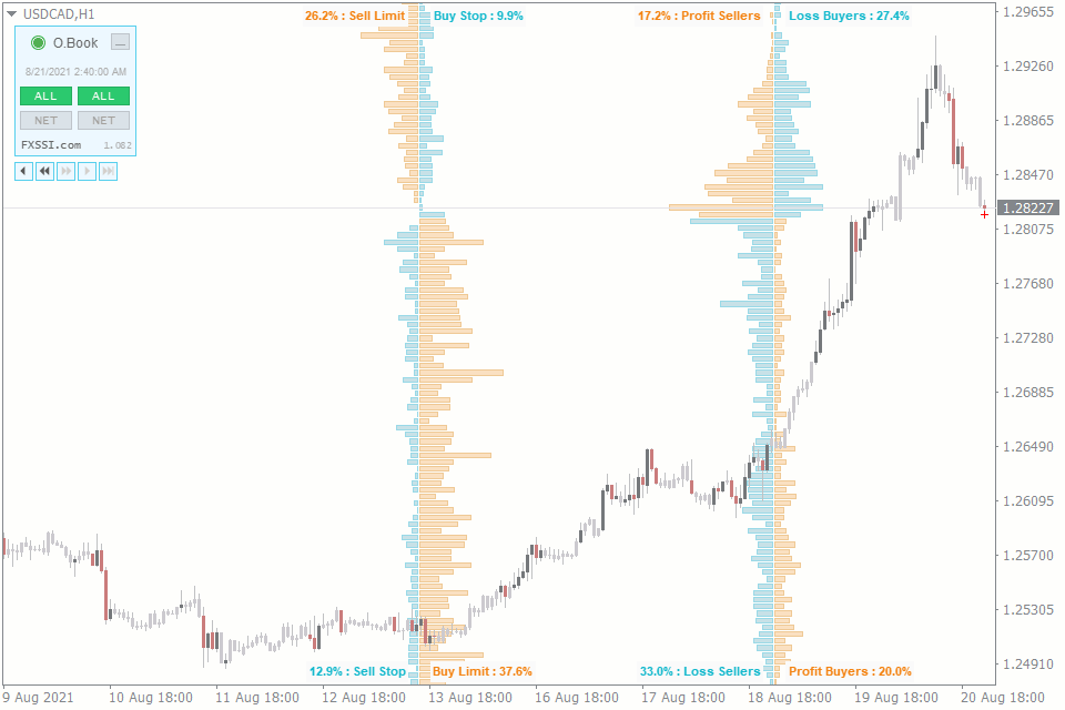 technical analysis vs price action