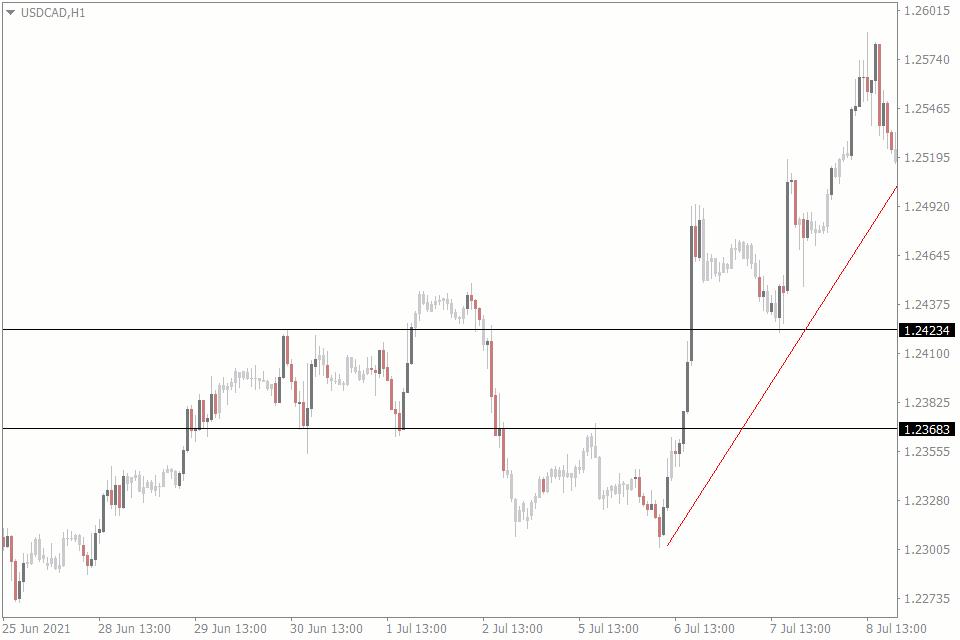 indicators vs price action