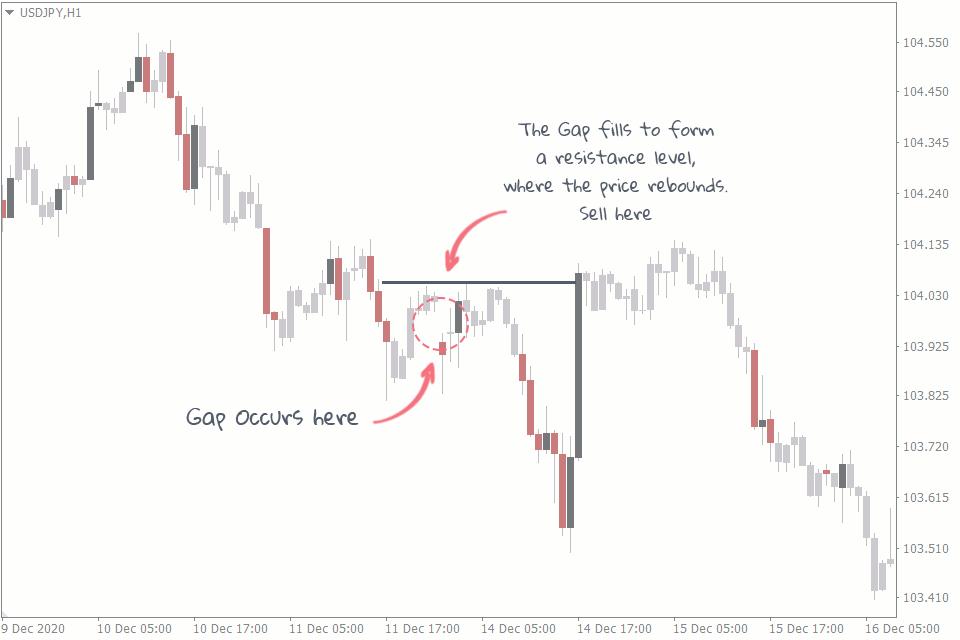 gap trading strategy
