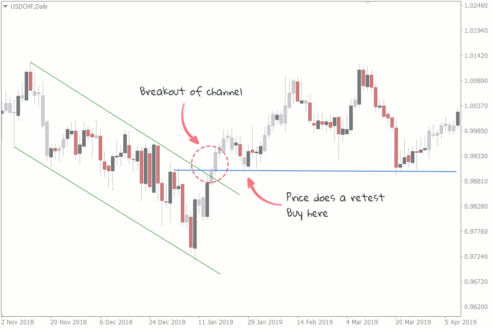 channel trading strategies