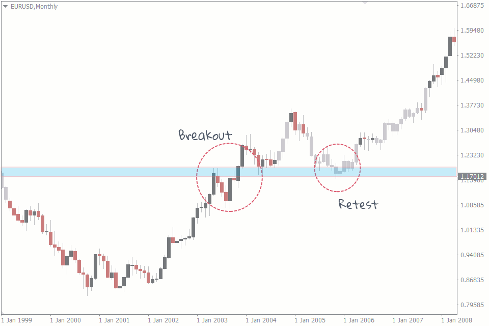 break and retest strategy forex
