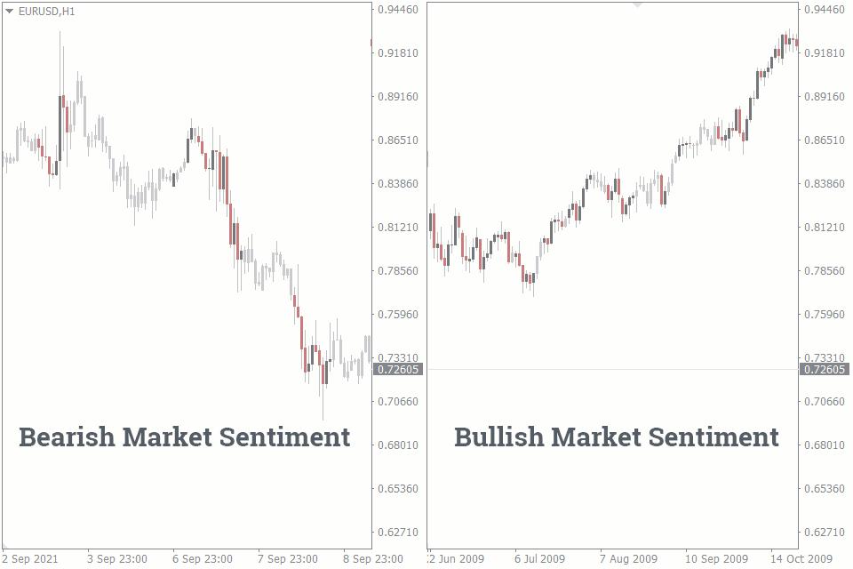 market sentiment meaning